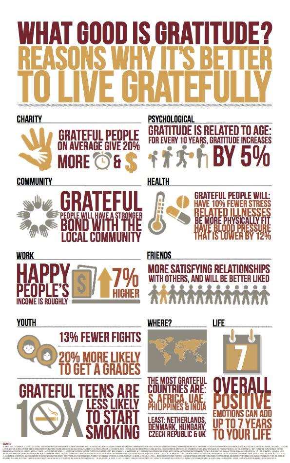 GratefulInfographic(1)